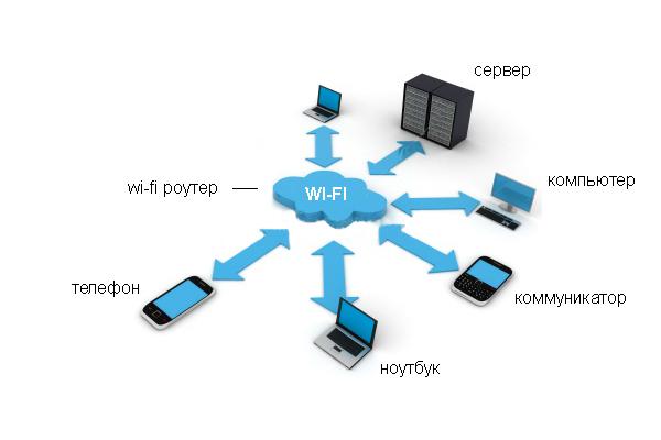Что такое беспроводная сеть