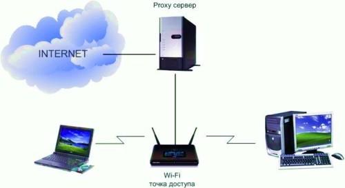 Что такое прокси сервер