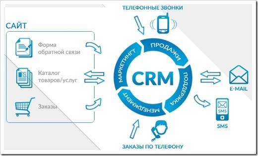 Особенности CRM системы