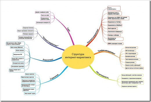 Преимущества комплексного интернет-маркетинга и SEO-продвижения сайта для бизнеса