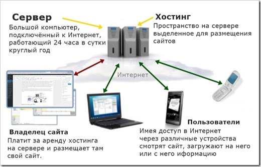 файловый сервер хостинг